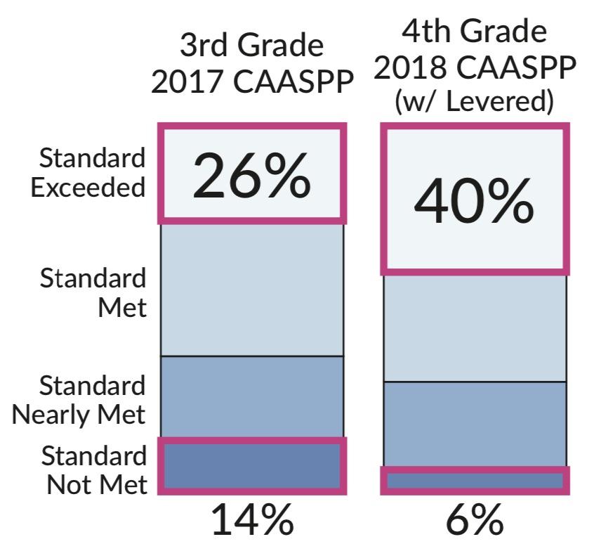 data of achievement levels
